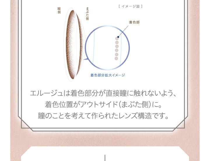 大屋夏南イメージモデル エルージュ -eRouge|[イメージ図] 瞳側 まぶた側 着色部 着色部分拡大イメージ エルージュは着色部分が直接瞳に触れないよう、着色位置がアウトサイド(まぶた側)に。 瞳のことを考えて作られたレンズ構造です。